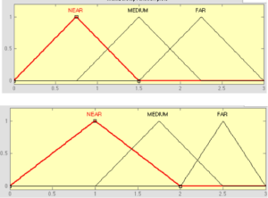 Fuzzy membership functions for the sensors input, used in the MATLAB simulations